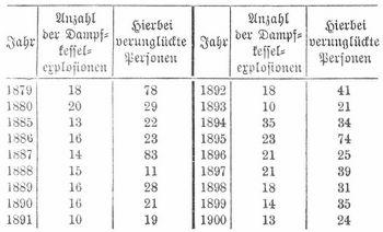 Tabelle der Kesselexplosionen
